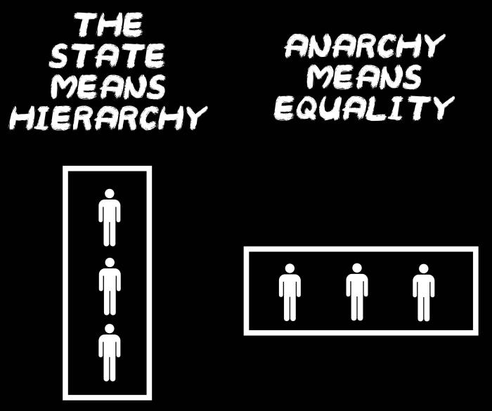 anarchism vs capitalism essay Anarchism: arguments for and against  be able to bypass a state-run economy in place of capitalism neither anarchism nor marxism has ever  -- albert meltzer.